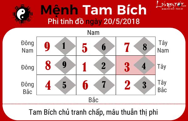 Xem phong thuy ngay 2052018 menh Tam Bich