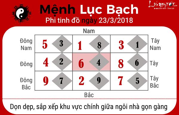 Xem phong thuy ngay 2332018 nguoi menh Luc Bach
