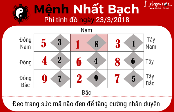 Xem phong thuy ngay 2332018 nguoi menh Nhat Bach