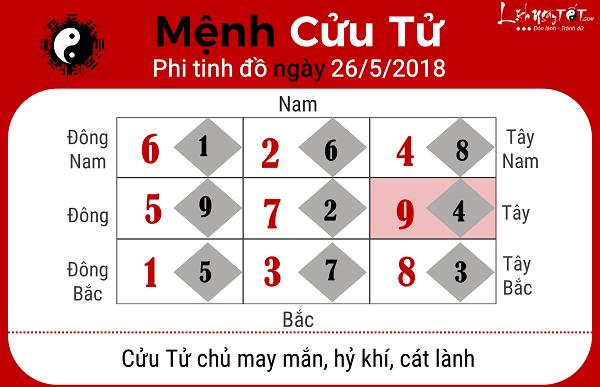 Xem phong thuy ngay 2652018 nguoi menh Cuu Tu