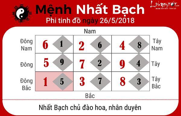 Xem phong thuy ngay 2652018 nguoi menh Nhat Bach
