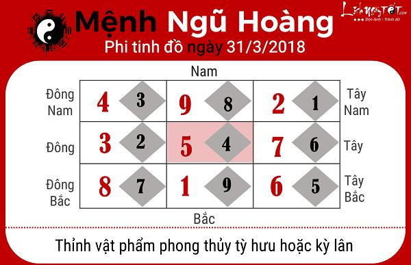Xem phong thuy ngay 3132018 cho menh Ngu Hoang