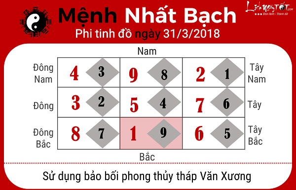 Xem phong thuy ngay 3132018 cho menh Nhat Bach
