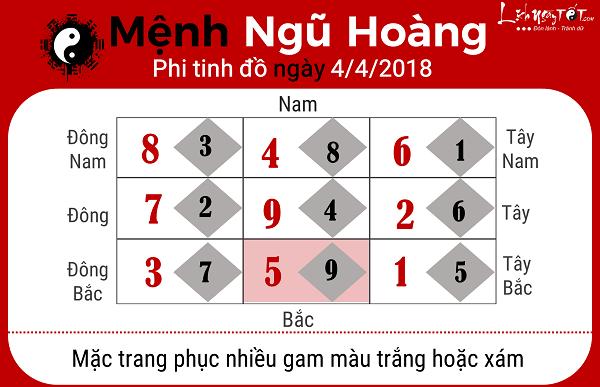 Xem phong thuy ngay 442018 cho nguoi menh Ngu Hoang